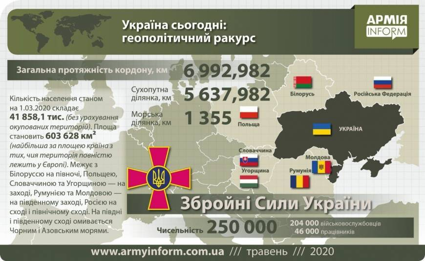 Ukraine military strength (2020)
